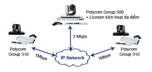 Model solution of 3 points video conferencing solution