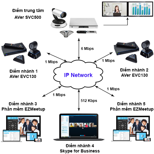 Model 6 Point AVer video conferencing solution