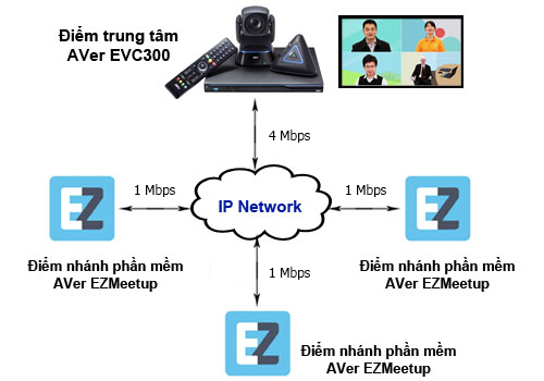 4 points video conferencing solutions model