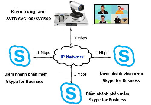 The online meeting solution combines Skype for Business model