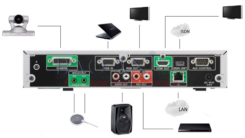 The schematic connects the Sony PCS-XG55 video conferencing device to the codec